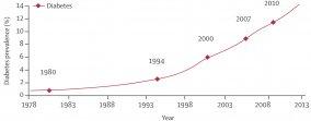 人均9年!糖尿病正在吞噬中国患者的生命